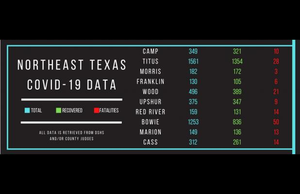 DSHS and TEA launch webpage with COVID-19 case data reported by Texas Public Schools